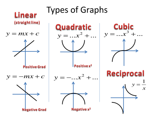 Revision Summary GCSE Trig Graph Transformations by foays5 – Transformations of Graphs Worksheet