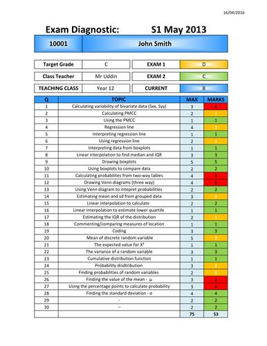 Exam Paper Question Level Analysis Plus Individual report