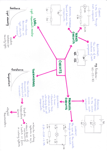 AQA P2 Revision Mind-maps