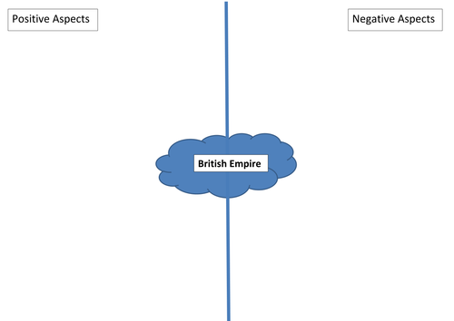 British Empire - Positive/negative impacts - source analysis