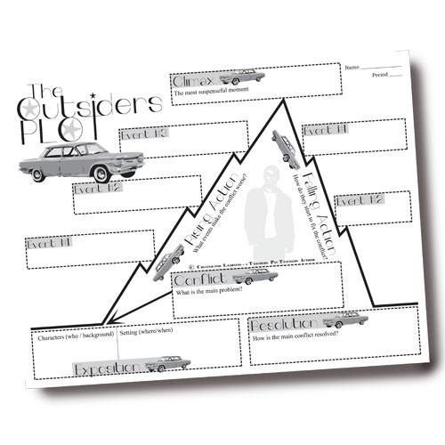Plot Diagram Teaching Resources