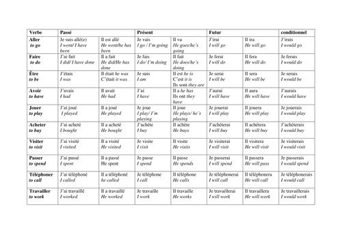 Verb Grid to revise