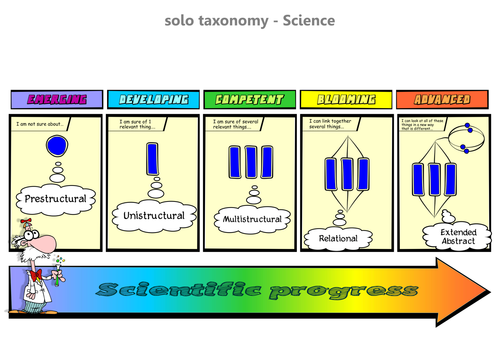Science Solo Taxonomy
