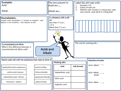y7 acids and alkalis revision mat activate 1 by beckybutlin teaching resources tes. Black Bedroom Furniture Sets. Home Design Ideas