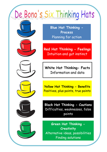 Image result for de bono's thinking hats