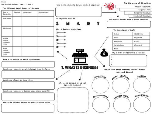 AQA A-Level Business Revision Maps (Year 1)