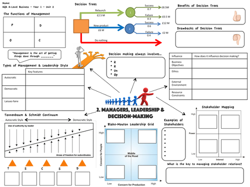 AQA AS Business Revision Map - Managers, Leadership & Decision Making