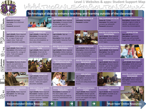 Websites for Learning
