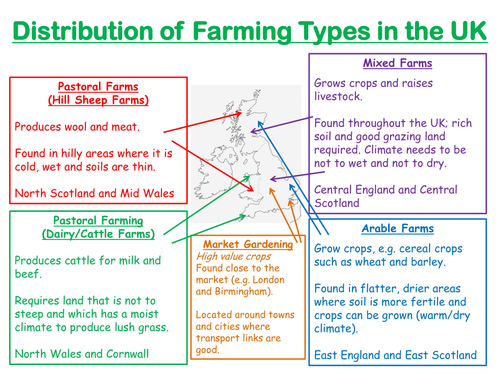 Geography - Farming Types and Distribution Across UK (Years 7-9)