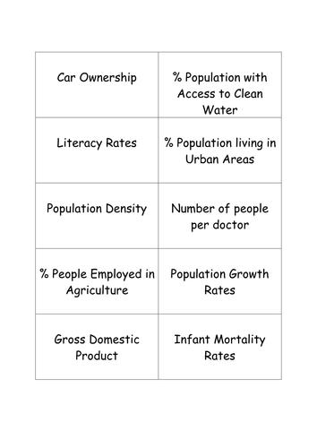 Measuring Development Around the World