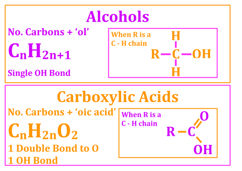 Chemistry AS Level (Edexcel) Posters - Organic Homologous Series
