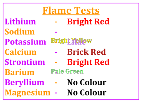 Chemistry AS Level (Edexcel) Posters - Flame Tests