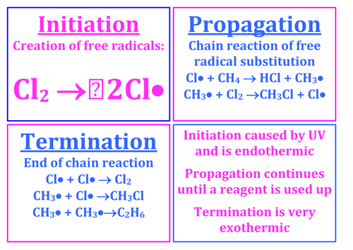 Chemistry AS Level (Edexcel) Posters - Free Radical Substitution