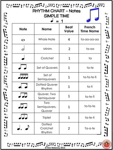 Rhythm Charts: Notes and Rests