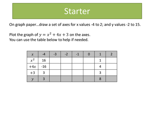 Solving quadratics graphically by uk teaching resources for Ti 85 table of values