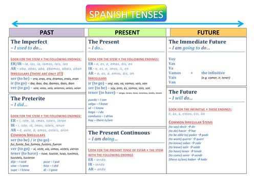 Gcse Spanish Vocabulary Revision Sheets By Dannielle89