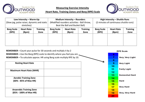 Level 2 BTEC Sport - Unit 1 - Fitness for Sport and Exercise - Exercise Intensity Practical
