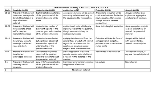 aqa a sociology student teacher friendly m essay marking grid  aqa a sociology student teacher friendly m essay marking grid