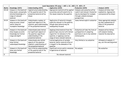 AQA A2 Sociology student teacher friendly 30m essay marking grid
