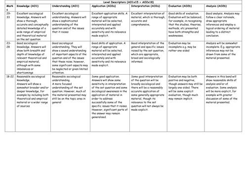 AQA A2 Sociology student teacher friendly 33m marking grid