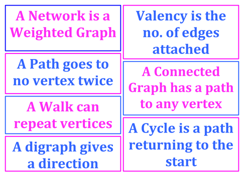 Decision Mathematics AS Level (Edexcel) Posters - Graph Definitions