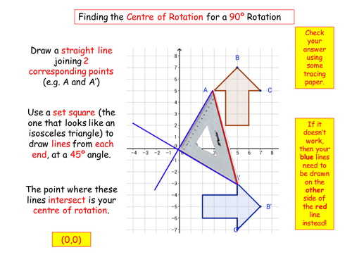 Finding the Centre of Rotation for 90 Degree Rotations