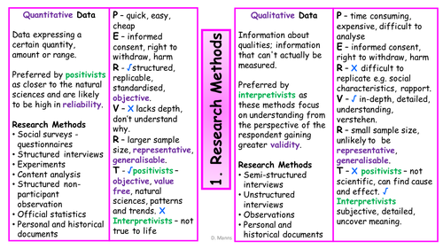 AQA Methods In Context Education Revision Cards (New Spec 2015 Onwards)