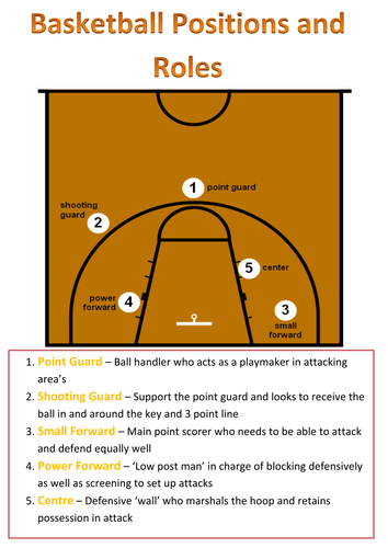 basketball positions Rivalscom 2018 small forwards share: about privacy policy copyright/ip policy contact us terms of service member services.