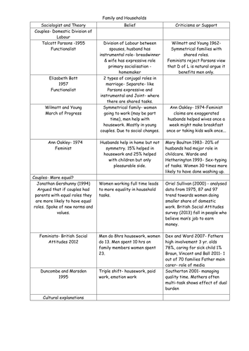 Summary Table of Families and Households