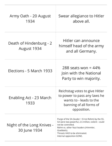 Germany (Weimar to Nazi) - 1918 to 1945 Revision (OCR Modern World B)