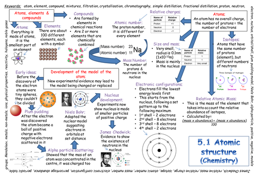 New aqa gcse atomic structure revision poster 2018 exam by new aqa gcse atomic structure revision poster 2018 exam by paulamac29 teaching resources tes urtaz Image collections