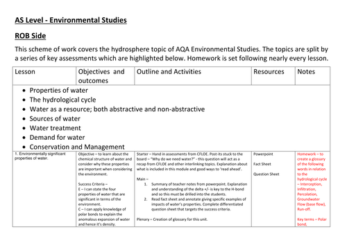 AQA Environmental Studies - Unit 2 - Hydrosphere