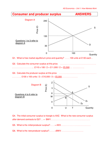 Consumer And Producer Surplus By Lucyt25 Teaching Resources