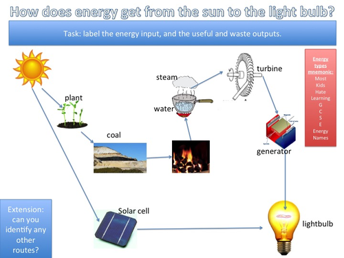 Energy Transfers in electricity generation