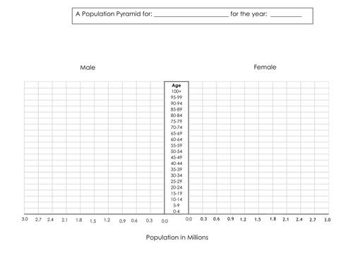 population pyramids by hunter1993 teaching resources tes. Black Bedroom Furniture Sets. Home Design Ideas