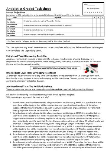 Graded Task sheet on Antibiotics