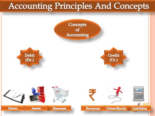Presentation on Accounting Principles