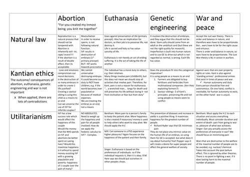 utilitarianism euthanasia essay