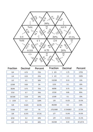 Converting decimals, percentages and fractions