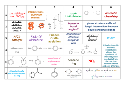 Aqa gcse 51 atomic structure and the periodic table revision mat new aqa a level chemistry aromatic chemistry learning grid urtaz Images