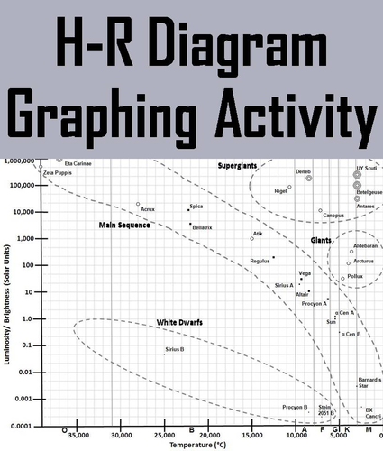H r diagram hertzsprung russell diagram graphing activity by h r diagram hertzsprung russell diagram graphing activity by sciencespot teaching resources tes ccuart Images