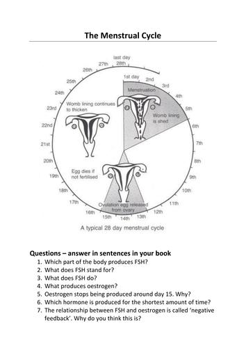 GCSE AQA Menstrual Cycle and Controlling Fertility