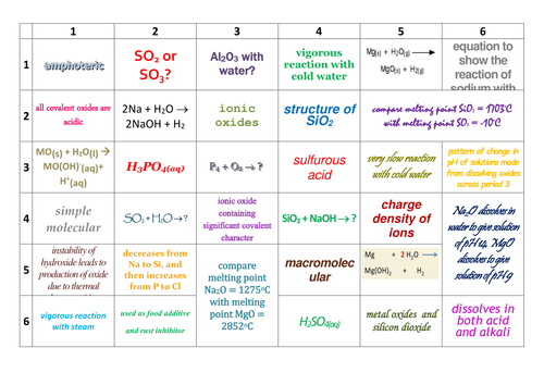 New aqa a level chemistry properties of period 3 learning grid by new aqa a level chemistry properties of period 3 learning grid by prhilton teaching resources tes urtaz Images