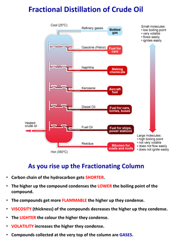 C1 Fractional Distillation of Crude Oil