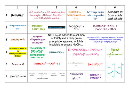AQA A-level Chemistry Inorganic Ions in Aqueous Solution Learning Grid