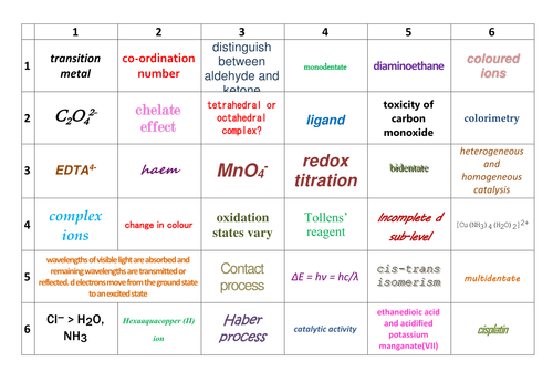 AQA A-Level Chemistry Inorganic Chemistry Learning Grids
