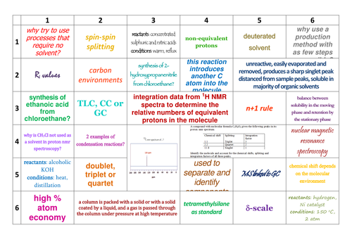 AQA A-Level Chemistry Organic Synthesis/NMR/Chromatography Learning Grids