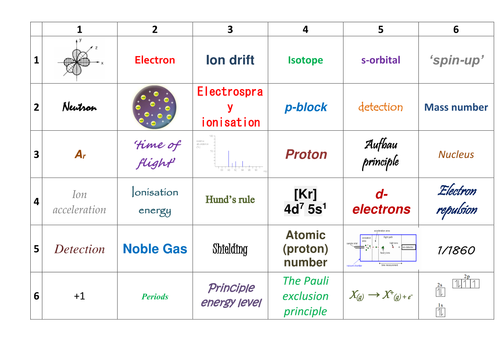 AQA A-Level Chemistry Learning Grids (Full Course)