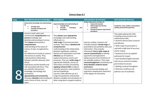 Science 9-1 Steps Grade Descriptors/Criteria for new GCSE's