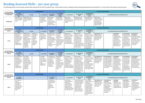 Reading Assessment - New Curriculum
